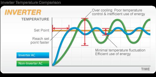 inverter ac temperature performance