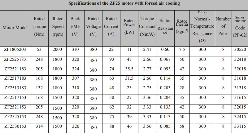 Dải công suất Servo Pump loại ZF25