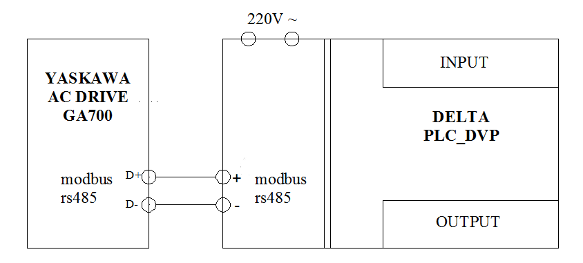 figure 1: wiring diagram between inverter and plc
