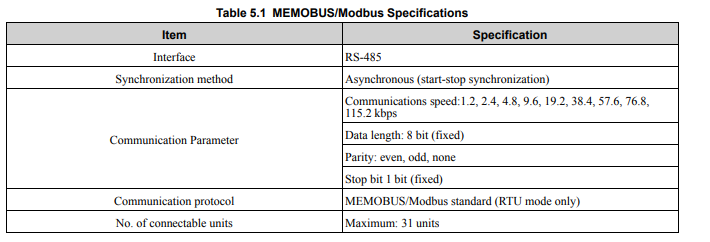 Instructions for Modbus RTU communication in Yaskawa inverter with