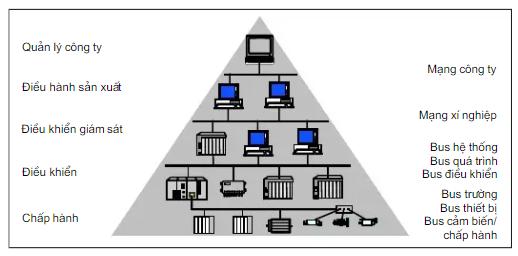 Giới thiệu về mạng truyền thông công nghiệp