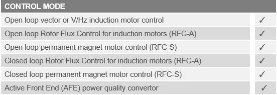 Powerdrive F300 High Power Modular AC Drives